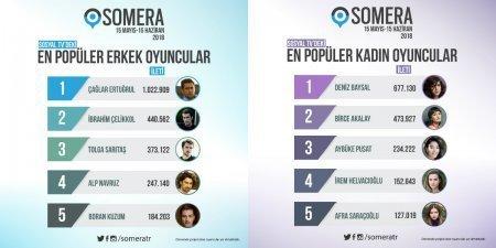 Самые обсуждаемые турецкие актеры за май-июнь 2018