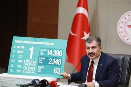 Пандемия COVID-19 в Турции
