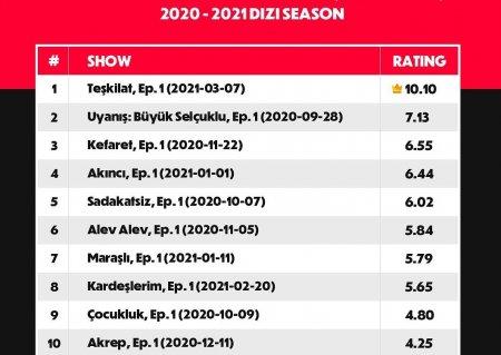 Сериал «Разведка» с первой же серии взорвал рейтинги